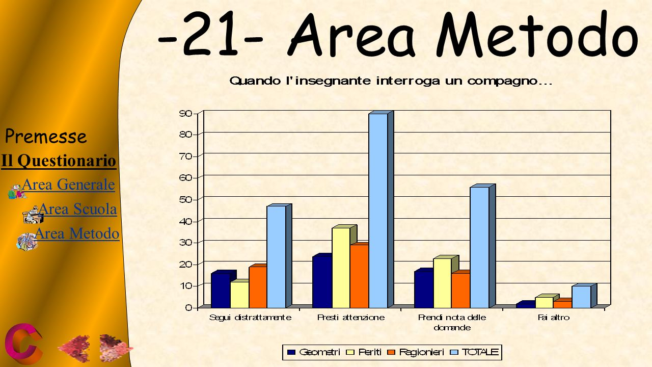 -21- Area Metodo