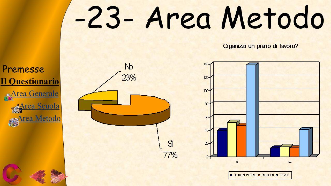 -23- Area Metodo