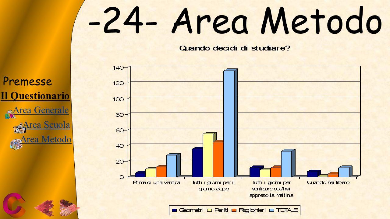 -24- Area Metodo
