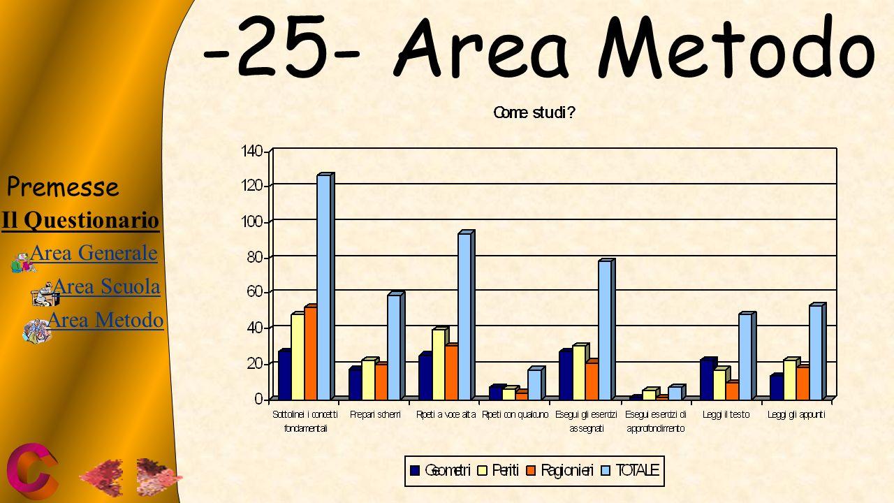 -25- Area Metodo