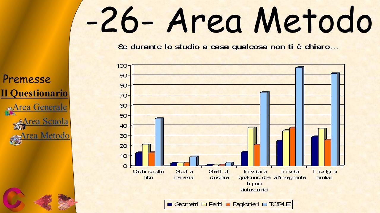 -26- Area Metodo