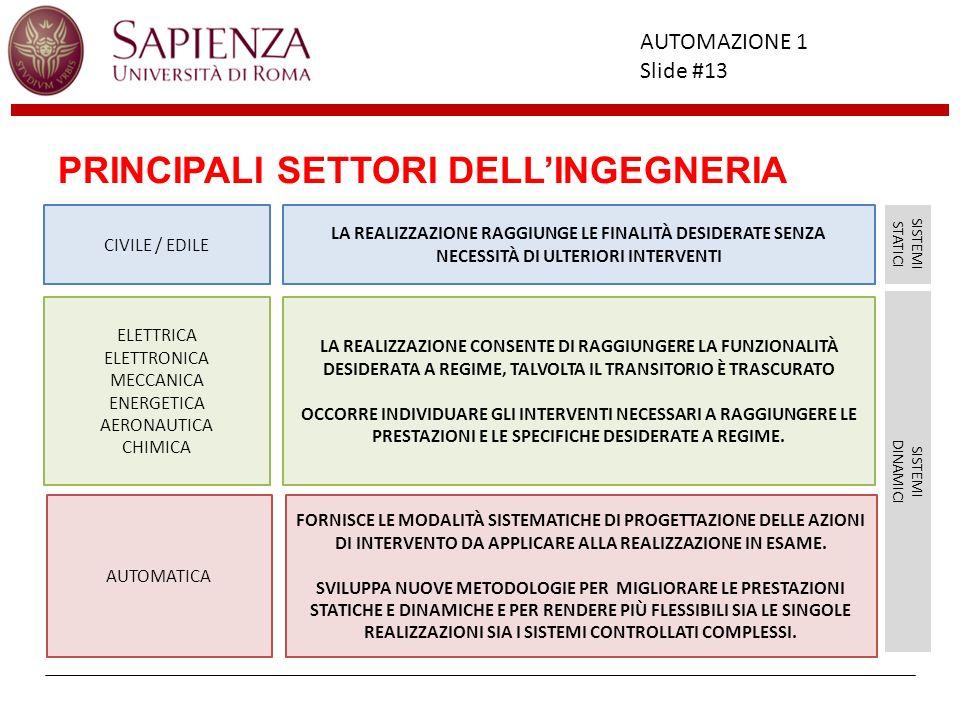 PRINCIPALI SETTORI DELL'INGEGNERIA