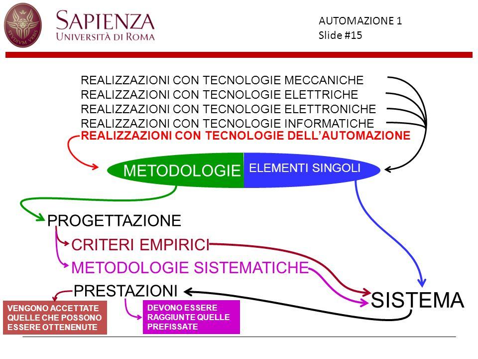 SISTEMA METODOLOGIE PROGETTAZIONE CRITERI EMPIRICI