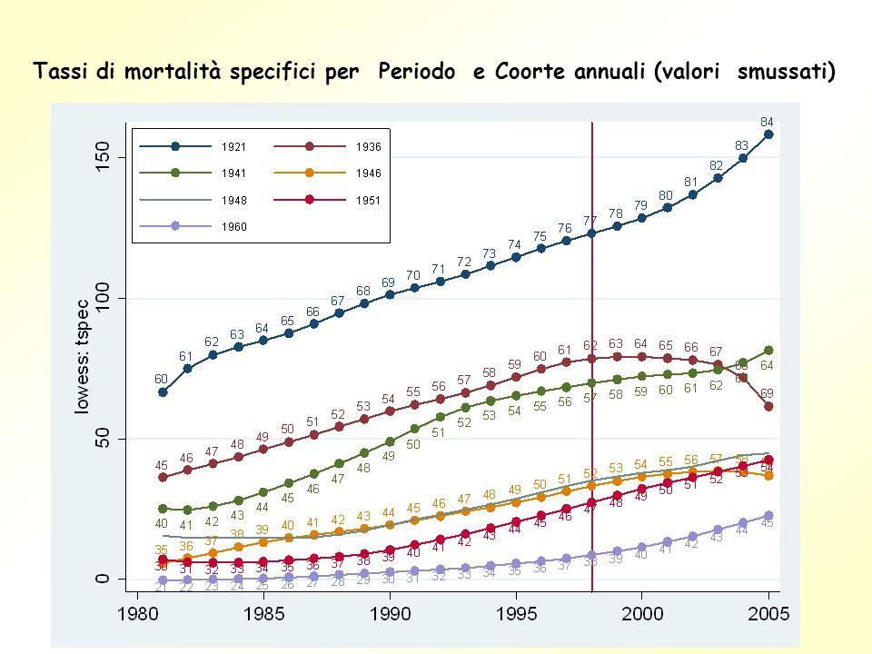 Tassi di mortalità specifici per Periodo e Coorte annuali (valori smussati)