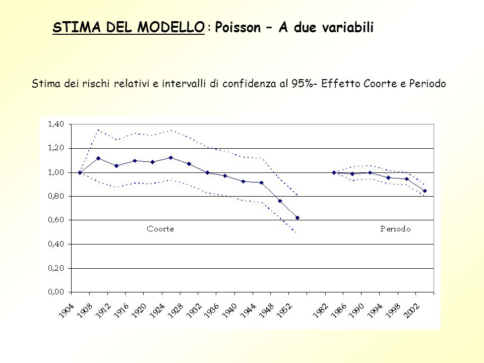STIMA DEL MODELLO : Poisson – A due variabili