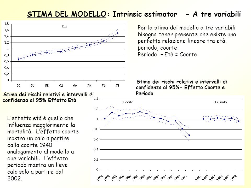 STIMA DEL MODELLO : Intrinsic estimator - A tre variabili
