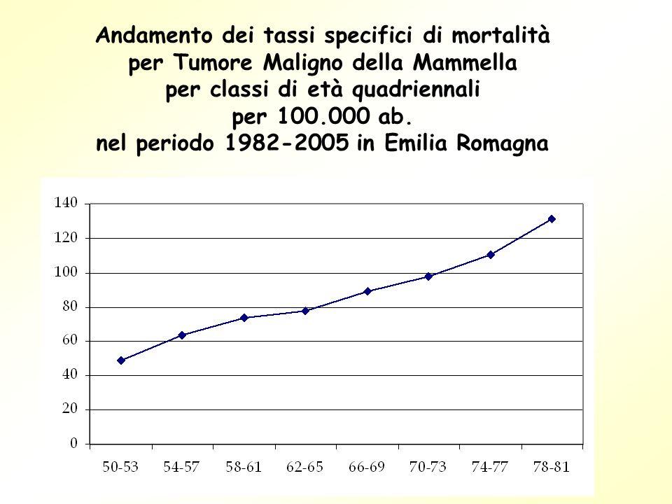 Andamento dei tassi specifici di mortalità