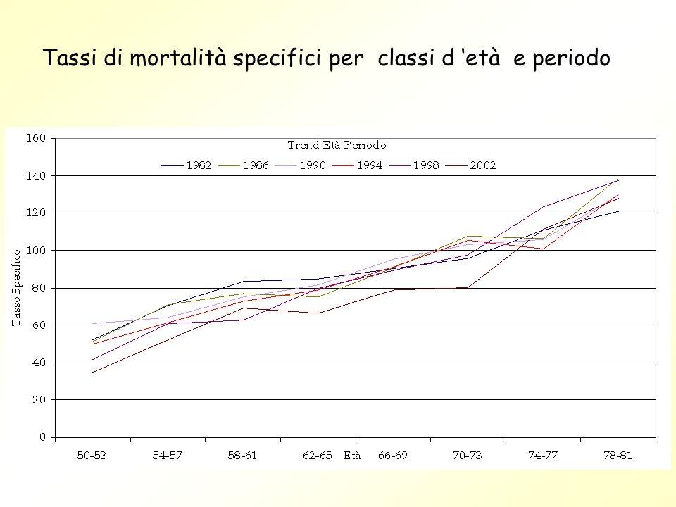 Tassi di mortalità specifici per classi d 'età e periodo