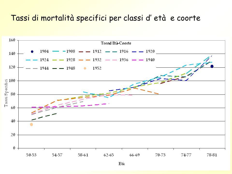Tassi di mortalità specifici per classi d' età e coorte