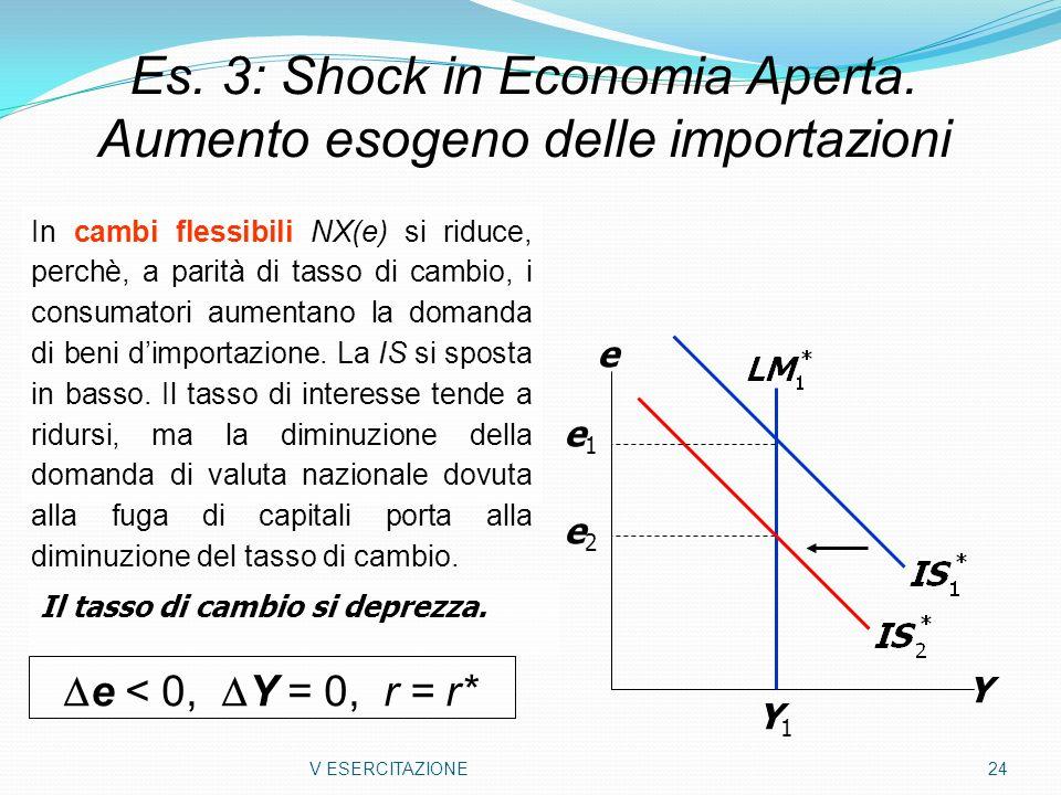 Es. 3: Shock in Economia Aperta. Aumento esogeno delle importazioni