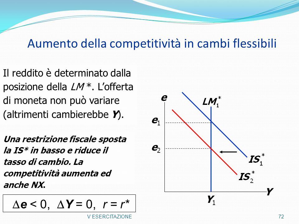 Aumento della competitività in cambi flessibili