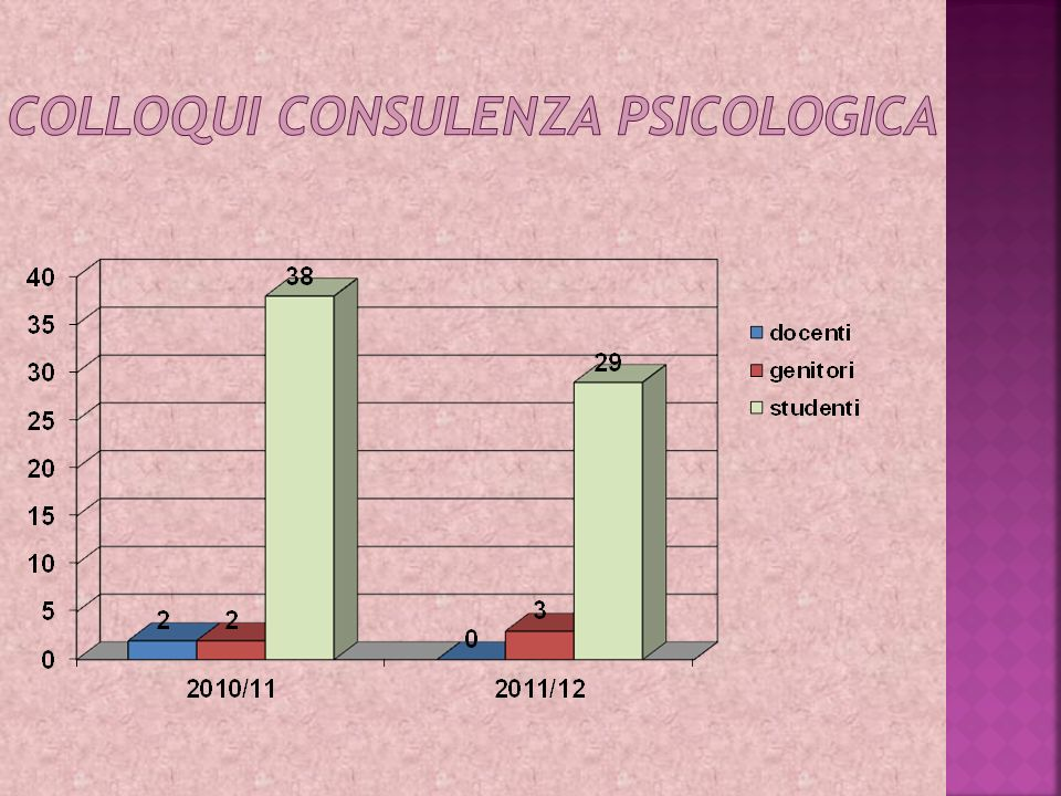 COLLOQUI consulenza psicologica