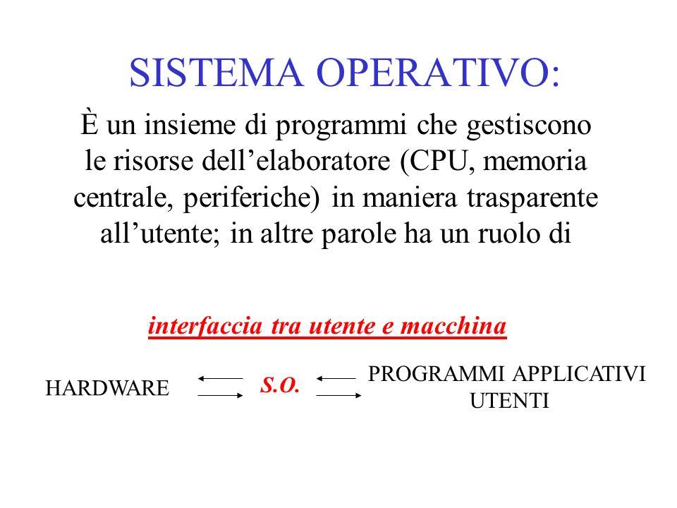 interfaccia tra utente e macchina