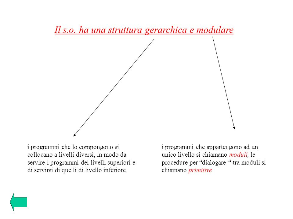 Il s.o. ha una struttura gerarchica e modulare