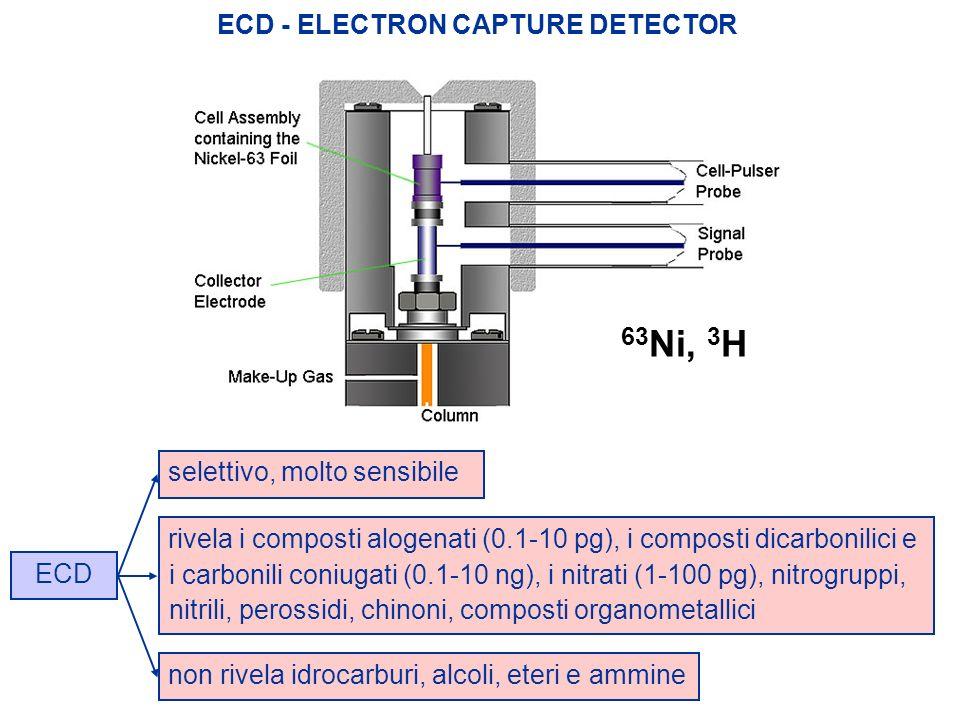 63Ni, 3H ECD - ELECTRON CAPTURE DETECTOR selettivo, molto sensibile