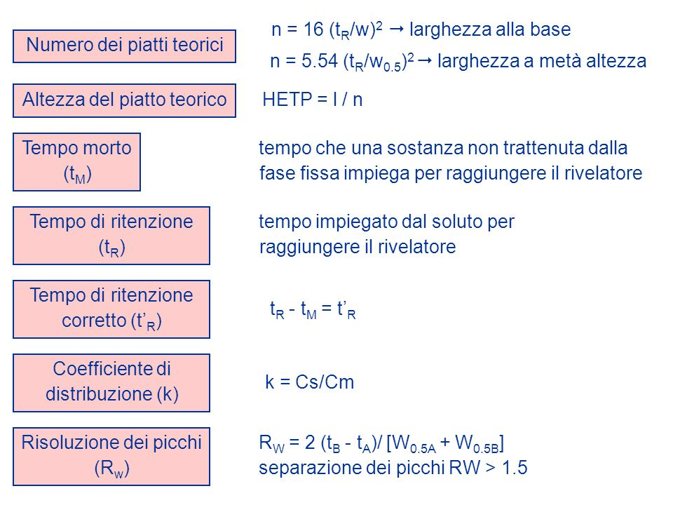 Numero dei piatti teorici n = 16 (tR/w)2  larghezza alla base