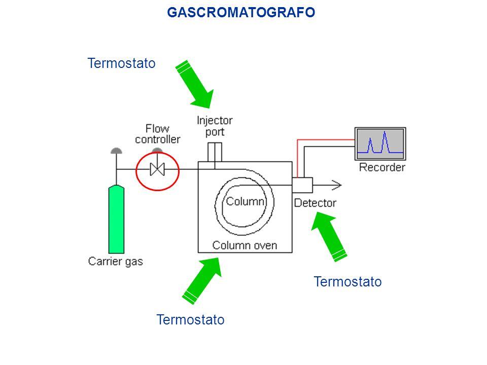 GASCROMATOGRAFO Termostato Termostato Termostato