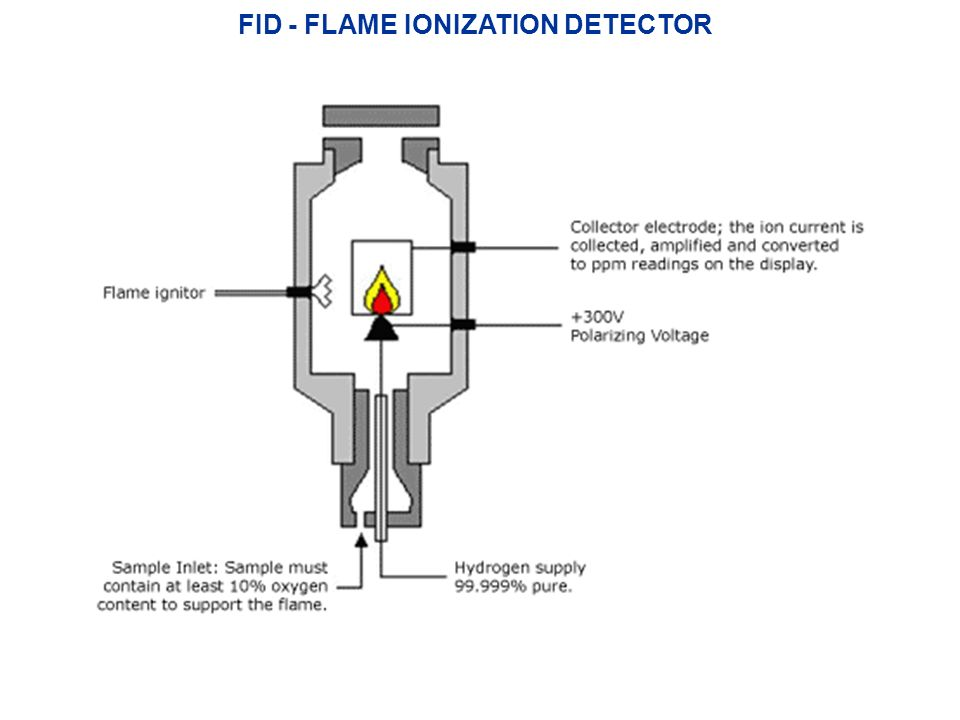 FID - FLAME IONIZATION DETECTOR