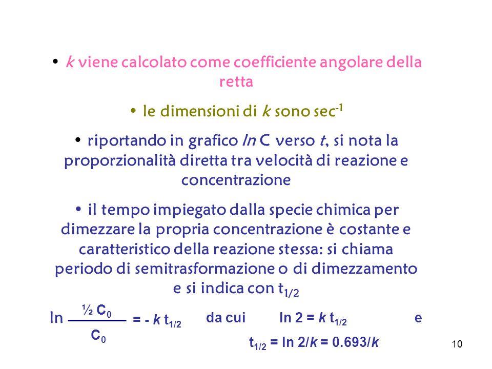 k viene calcolato come coefficiente angolare della retta