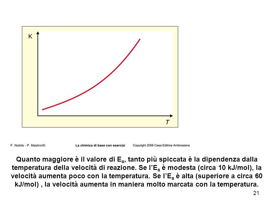 Quanto maggiore è il valore di Ea, tanto più spiccata è la dipendenza dalla temperatura della velocità di reazione.
