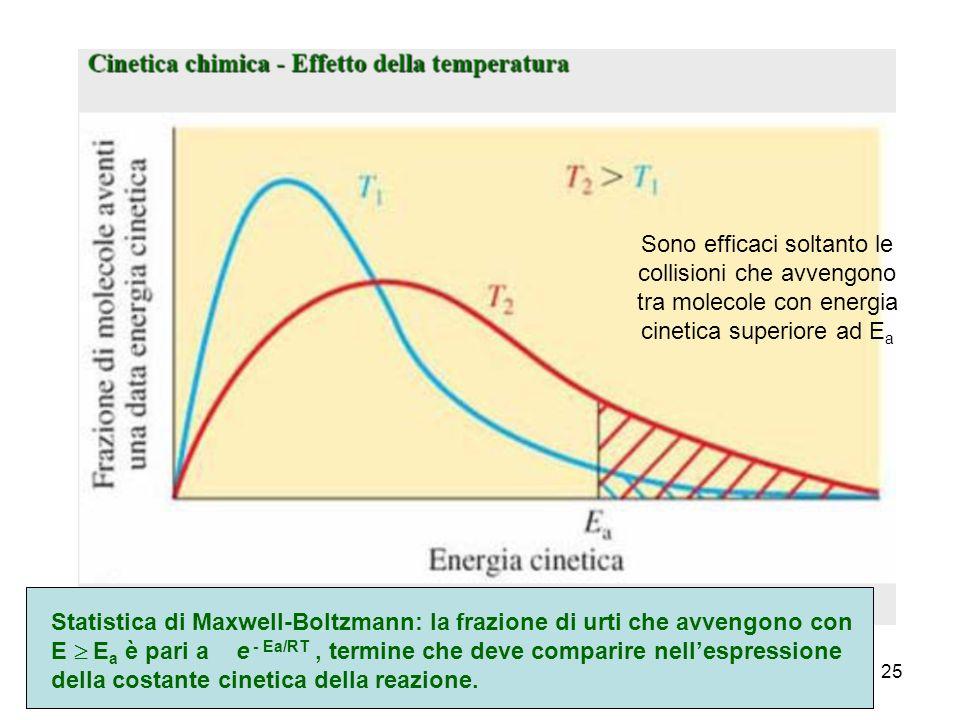 Sono efficaci soltanto le collisioni che avvengono tra molecole con energia cinetica superiore ad Ea