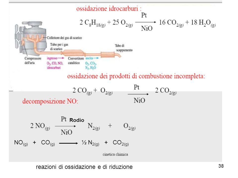 NO(g) + CO(g) ½ N2(g) + CO2(g)