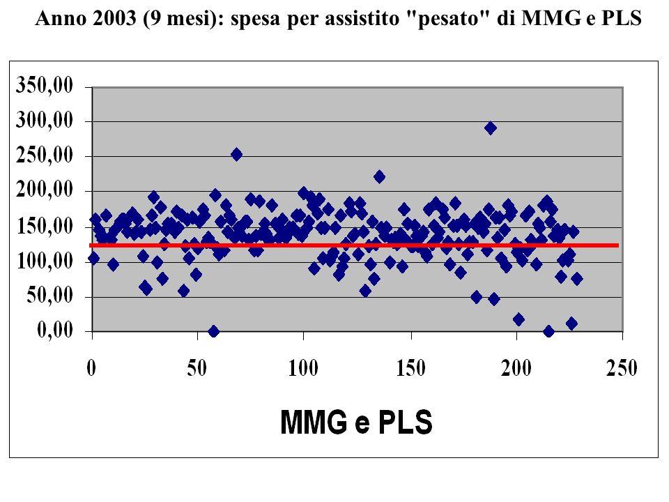 Anno 2003 (9 mesi): spesa per assistito pesato di MMG e PLS