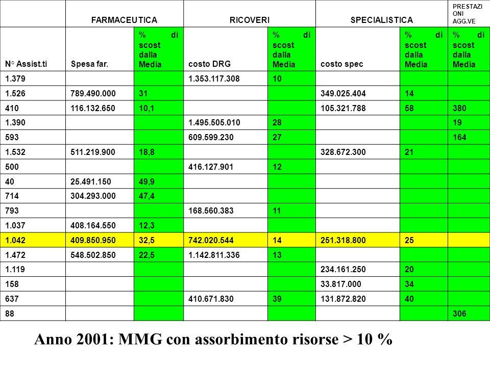 Anno 2001: MMG con assorbimento risorse > 10 %