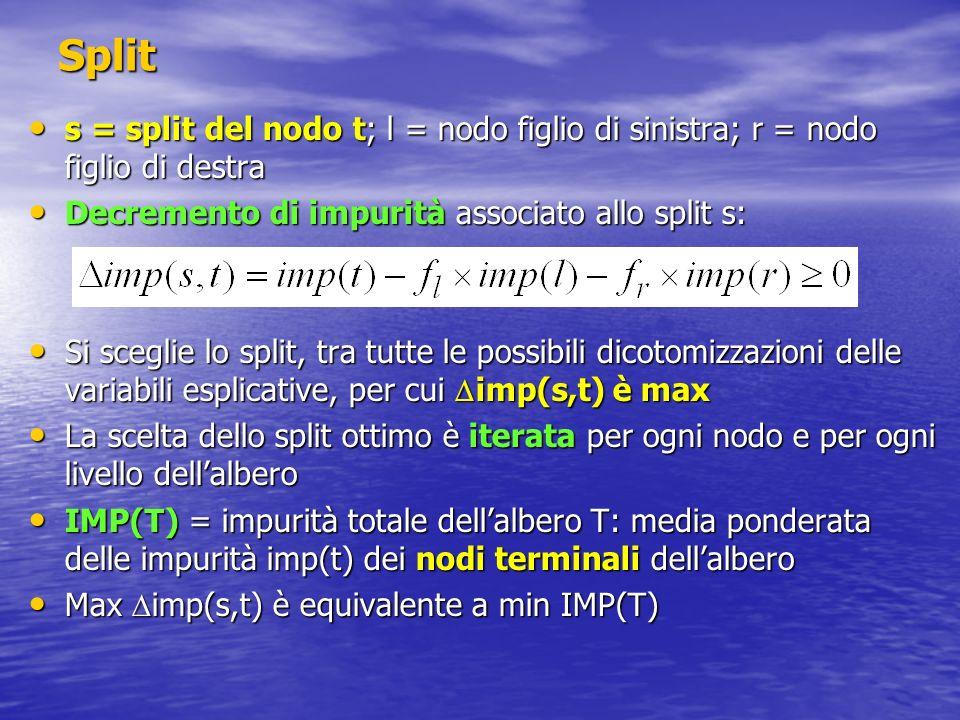 Split s = split del nodo t; l = nodo figlio di sinistra; r = nodo figlio di destra. Decremento di impurità associato allo split s: