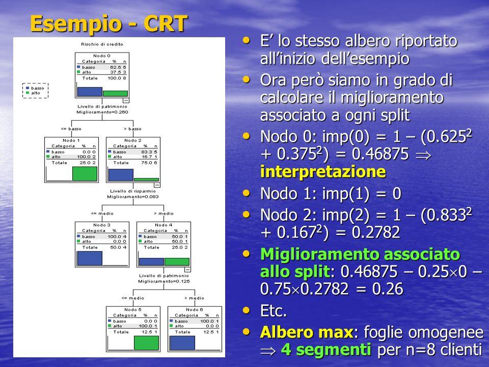 Esempio - CRT E' lo stesso albero riportato all'inizio dell'esempio