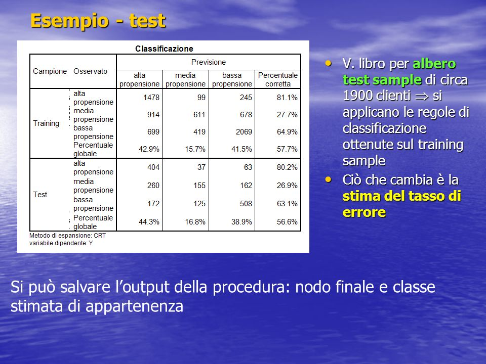 Esempio - test V. libro per albero test sample di circa 1900 clienti  si applicano le regole di classificazione ottenute sul training sample.