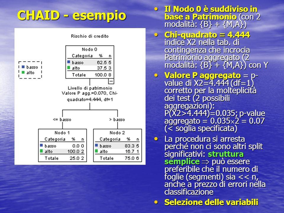 CHAID - esempio Il Nodo 0 è suddiviso in base a Patrimonio (con 2 modalità: {B} + {M,A})