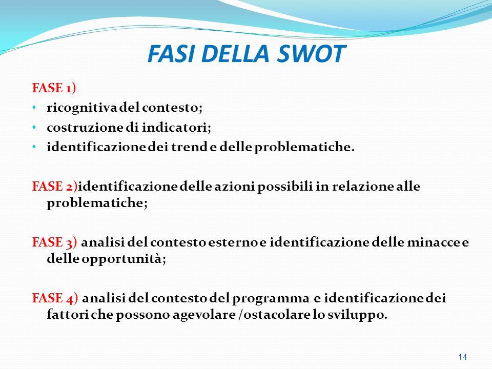 FASI DELLA SWOT FASE 1) ricognitiva del contesto;