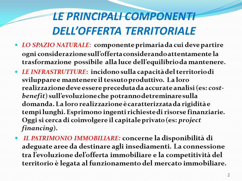 LE PRINCIPALI COMPONENTI DELL'OFFERTA TERRITORIALE