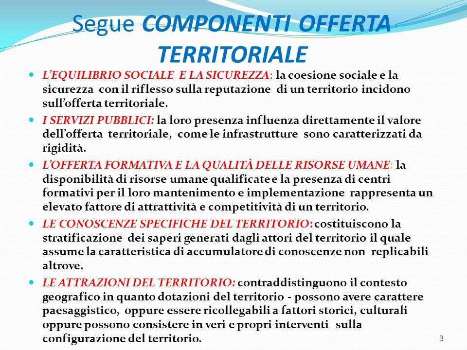 Segue COMPONENTI OFFERTA TERRITORIALE