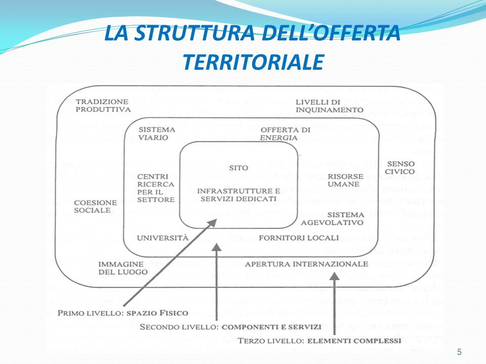 LA STRUTTURA DELL'OFFERTA TERRITORIALE