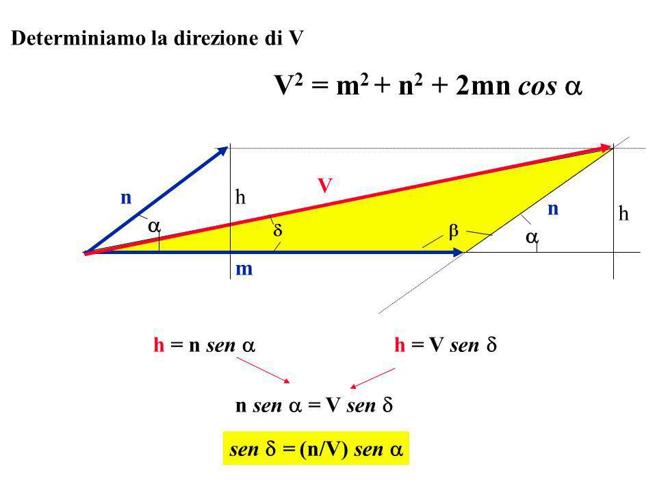 V2 = m2 + n2 + 2mn cos  Determiniamo la direzione di V m n V h 