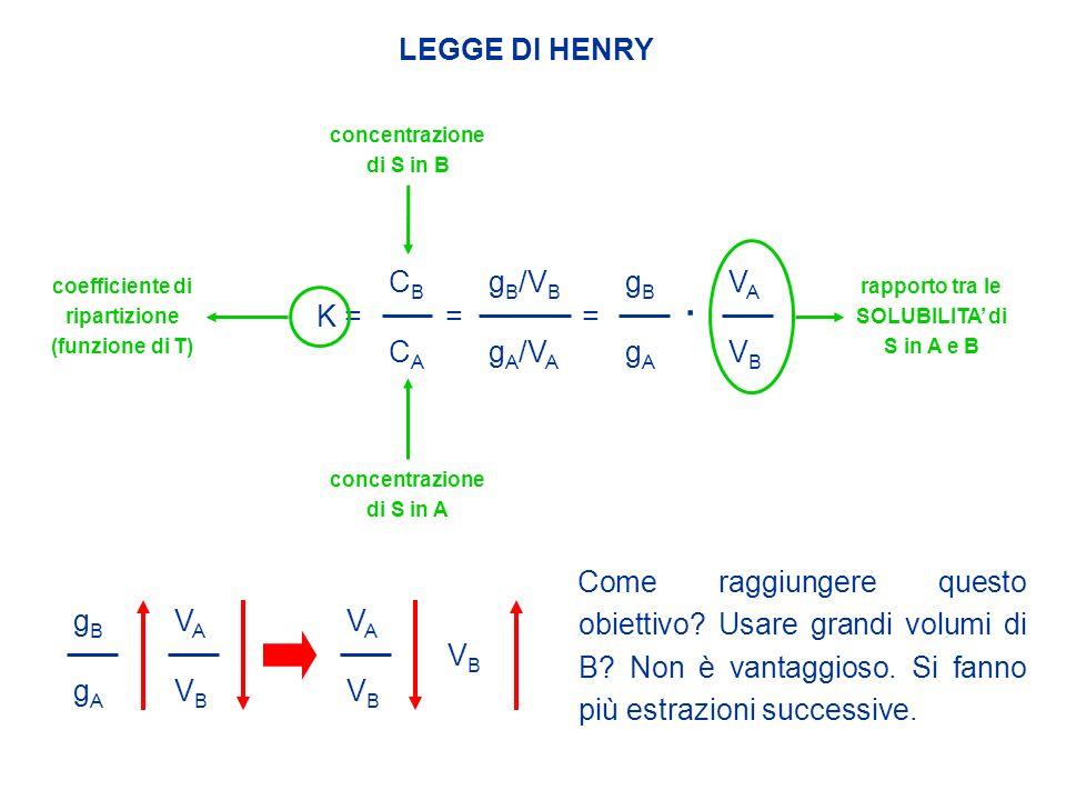 . LEGGE DI HENRY CB CA gB/VB gA/VA gB gA VB VA K = = =