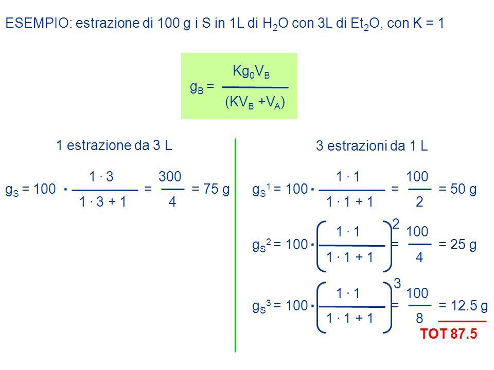 ESEMPIO: estrazione di 100 g i S in 1L di H2O con 3L di Et2O, con K = 1