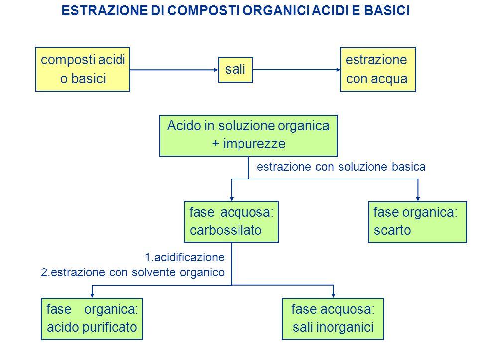 ESTRAZIONE DI COMPOSTI ORGANICI ACIDI E BASICI