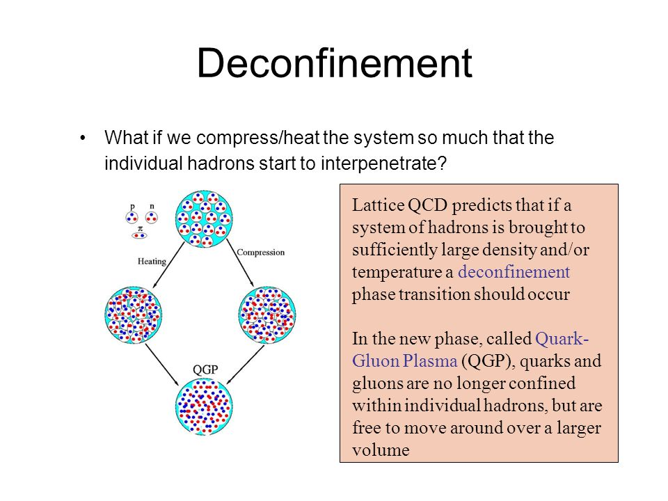 Deconfinement What if we compress/heat the system so much that the individual hadrons start to interpenetrate