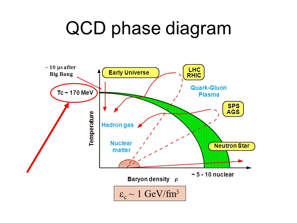 QCD phase diagram ec ~ 1 GeV/fm3 ~ 10 ms after Big Bang LHC