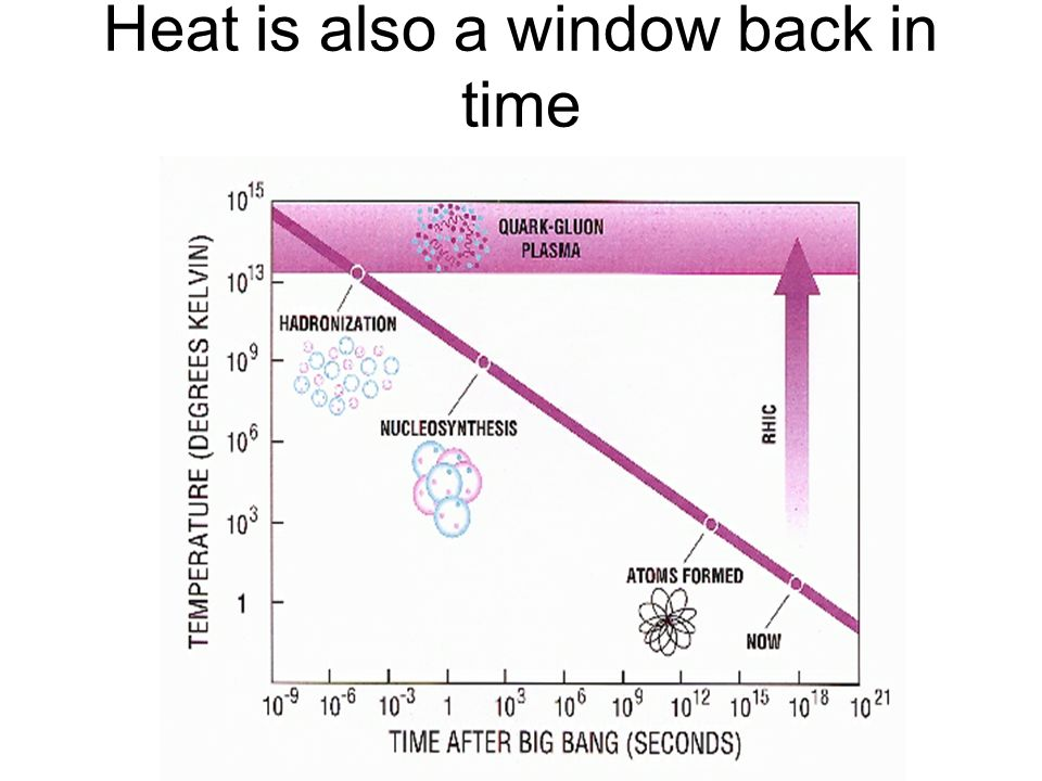 Heat is also a window back in time