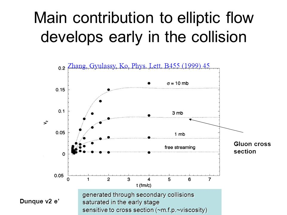 Main contribution to elliptic flow develops early in the collision
