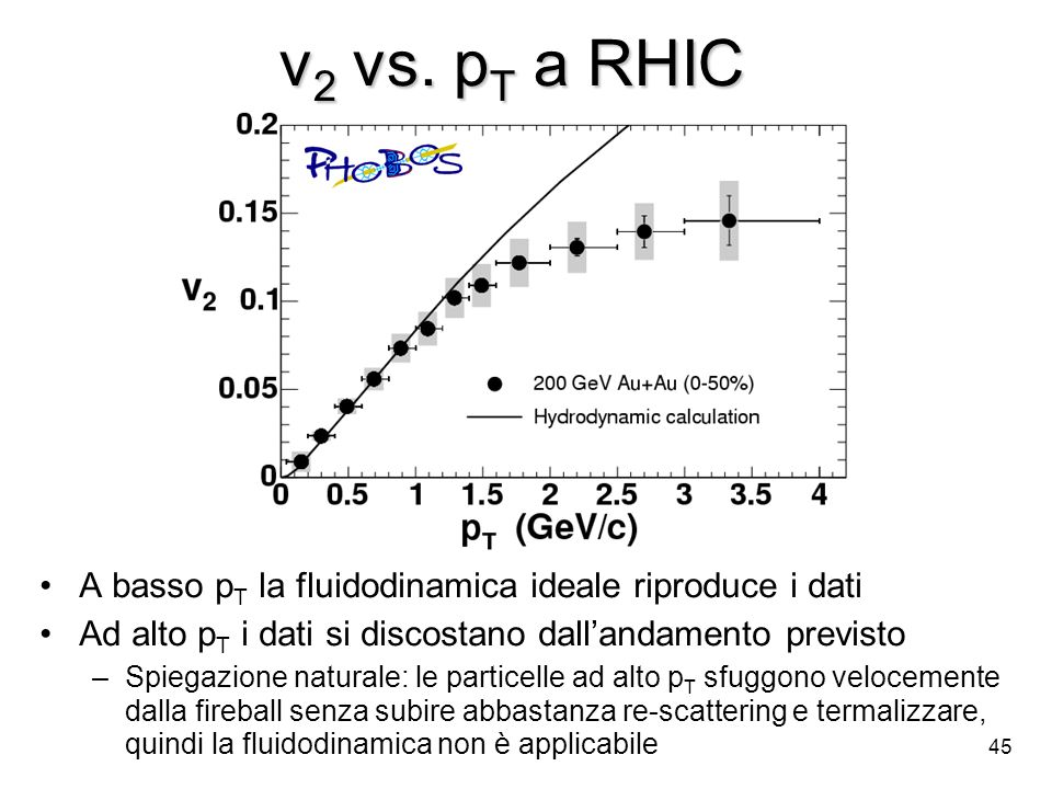 v2 vs. pT a RHIC A basso pT la fluidodinamica ideale riproduce i dati