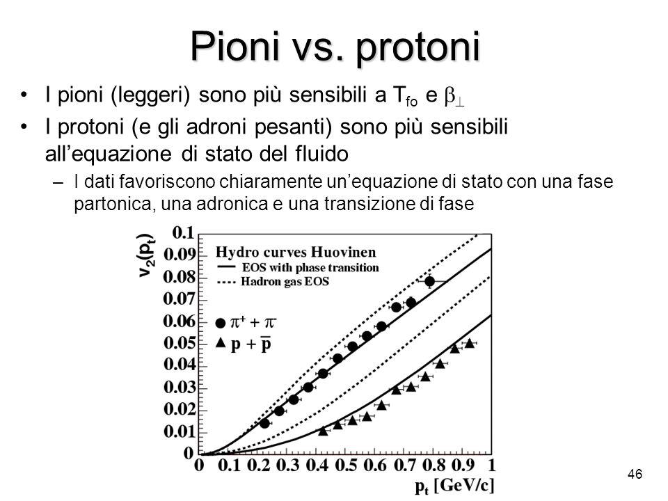 Pioni vs. protoni I pioni (leggeri) sono più sensibili a Tfo e b