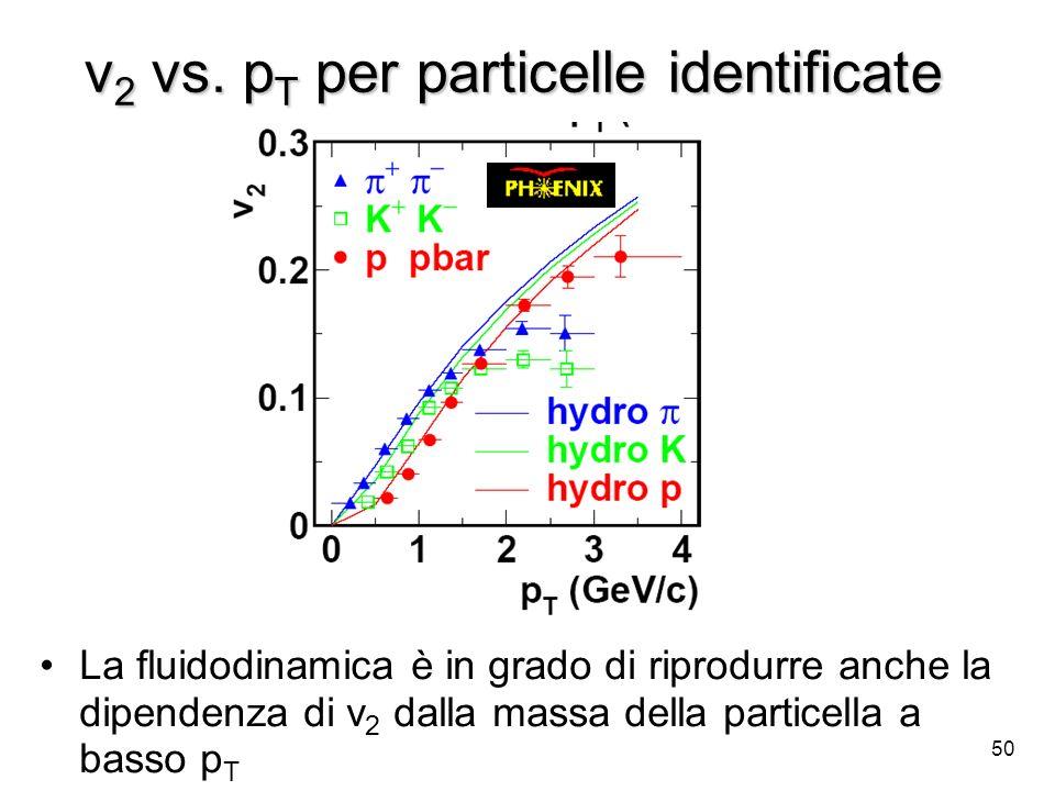 v2 vs. pT per particelle identificate