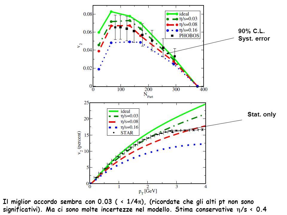 90% C.L. Syst. error. Stat. only. Il miglior accordo sembra con 0.03 ( < 1/4p), (ricordate che gli alti pt non sono.