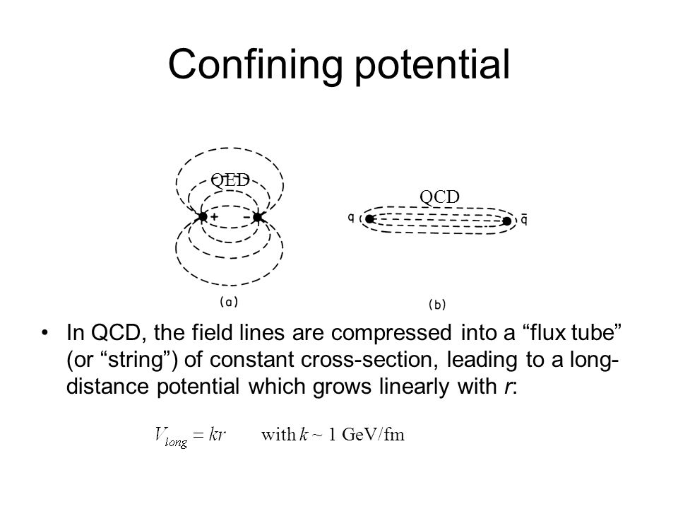Confining potential