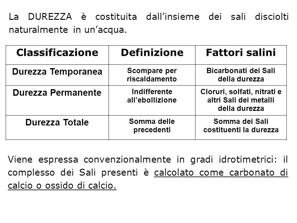 Classificazione Definizione Fattori salini